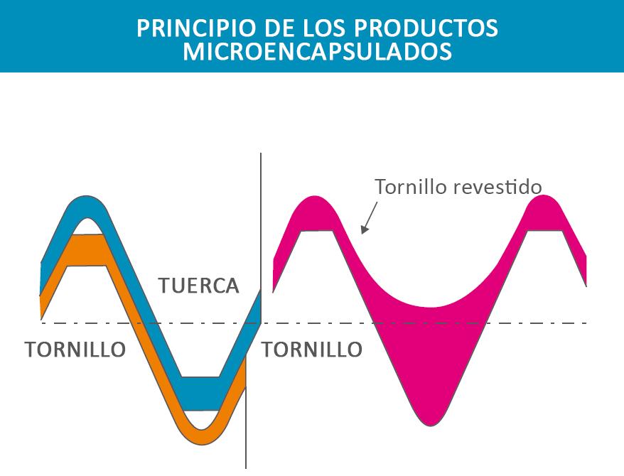 Principo-de-los-productos-microencapsulados